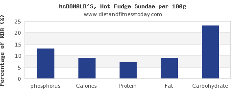 phosphorus and nutrition facts in fudge per 100g