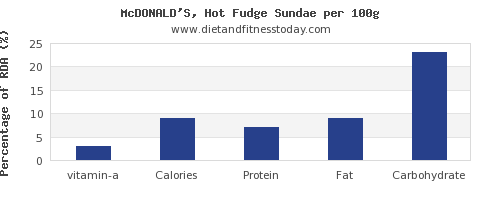 vitamin a and nutrition facts in fudge per 100g