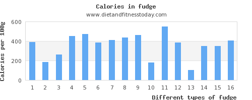 fudge vitamin a per 100g