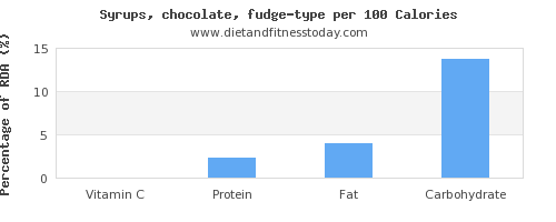 vitamin c and nutrition facts in fudge per 100 calories