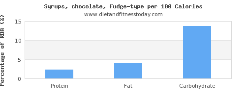 vitamin k and nutrition facts in fudge per 100 calories