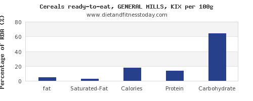 fat and nutrition facts in general mills cereals per 100g