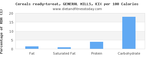 fat and nutrition facts in general mills cereals per 100 calories