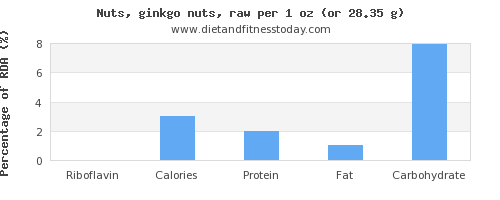 riboflavin and nutritional content in ginkgo nuts