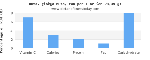 vitamin c and nutritional content in ginkgo nuts