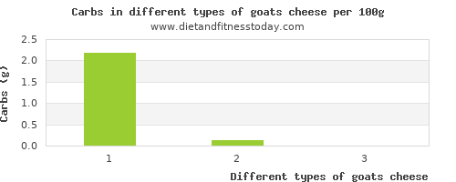 goats cheese carbs per 100g