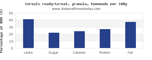 carbs and nutrition facts in granola per 100g
