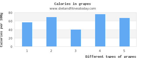 grapes magnesium per 100g