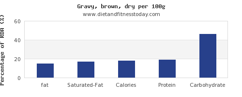 fat and nutrition facts in gravy per 100g