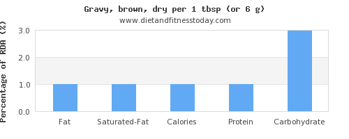 fat and nutritional content in gravy
