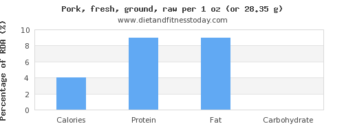 calories and nutritional content in ground pork