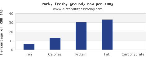 iron and nutrition facts in ground pork per 100g