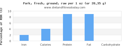 iron and nutritional content in ground pork