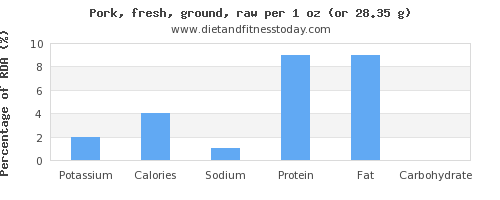 potassium and nutritional content in ground pork