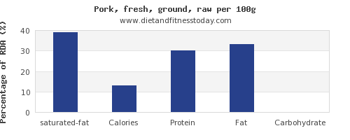saturated fat and nutrition facts in ground pork per 100g