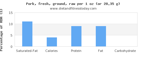 saturated fat and nutritional content in ground pork