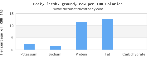 potassium and nutrition facts in ground pork per 100 calories