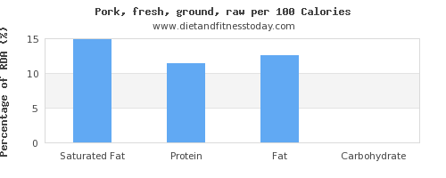 saturated fat and nutrition facts in ground pork per 100 calories