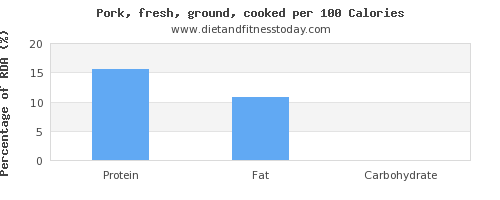 vitamin d and nutrition facts in ground pork per 100 calories