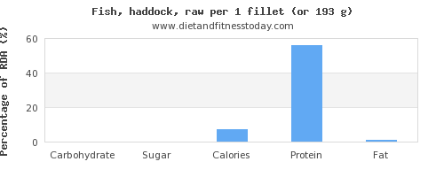 carbs and nutritional content in haddock