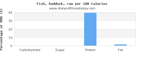 carbs and nutrition facts in haddock per 100 calories
