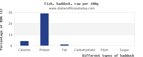 nutritional value and nutrition facts in haddock per 100g