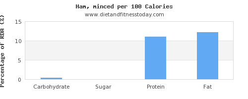carbs and nutrition facts in ham per 100 calories