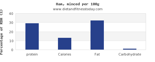 protein and nutrition facts in ham per 100g