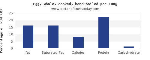 fat and nutrition facts in hard boiled egg per 100g