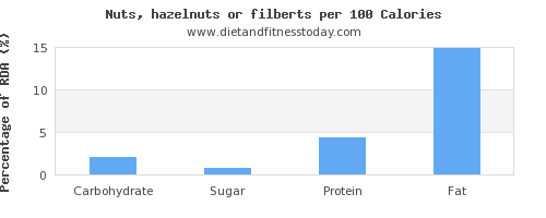 carbs and nutrition facts in hazelnuts per 100 calories