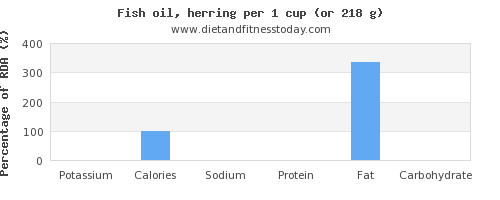 potassium and nutritional content in herring