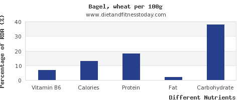 chart to show highest vitamin b6 in a bagel per 100g