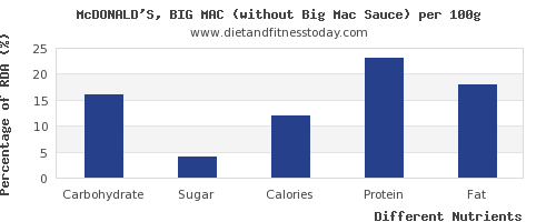 chart to show highest carbs in a big mac per 100g