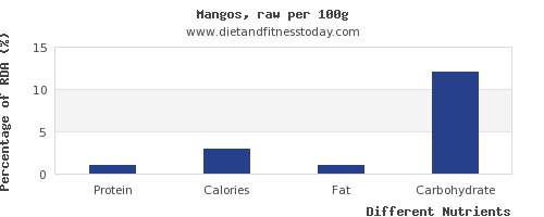 chart to show highest protein in a mango per 100g