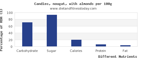 chart to show highest carbs in almonds per 100g