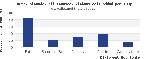 chart to show highest fat in almonds per 100g