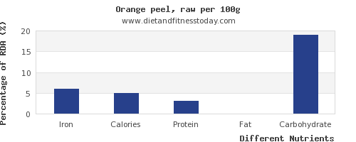 chart to show highest iron in an orange per 100g