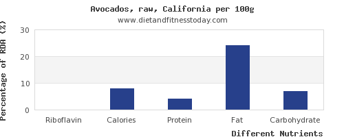 chart to show highest riboflavin in avocado per 100g