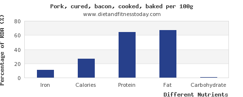 chart to show highest iron in bacon per 100g