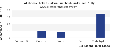 chart to show highest vitamin d in baked potato per 100g