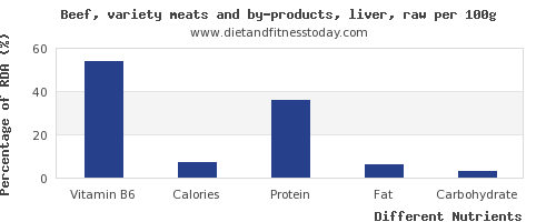 chart to show highest vitamin b6 in beef liver per 100g