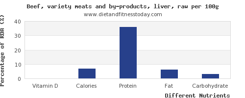 chart to show highest vitamin d in beef liver per 100g