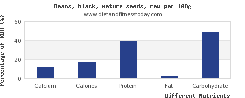 chart to show highest calcium in black beans per 100g