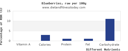 chart to show highest vitamin a in blueberries per 100g