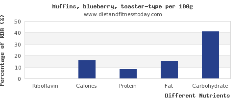 chart to show highest riboflavin in blueberry muffins per 100g