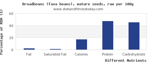 chart to show highest fat in broadbeans per 100g