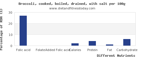 chart to show highest folic acid in broccoli per 100g