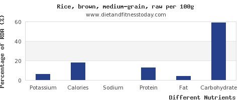 chart to show highest potassium in brown rice per 100g