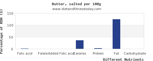 chart to show highest folic acid in butter per 100g