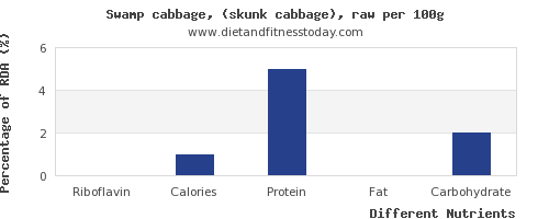 chart to show highest riboflavin in cabbage per 100g